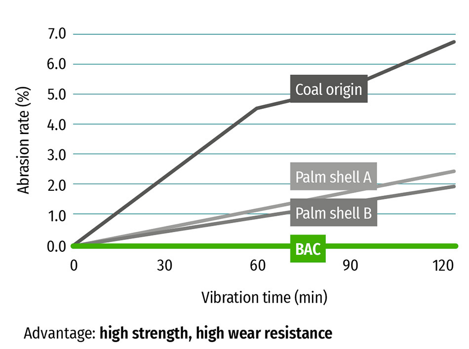 KUREHA Bead-shaped Activated Carbon BAC Specifications Wear resistance capability under water