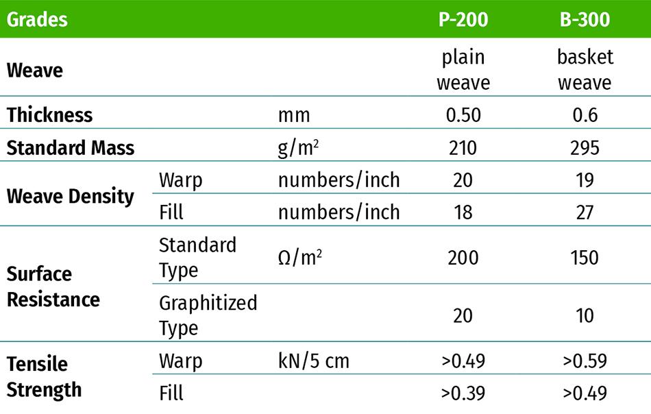 KUREHA KRECA Cloth Carbon Fiber Specifications