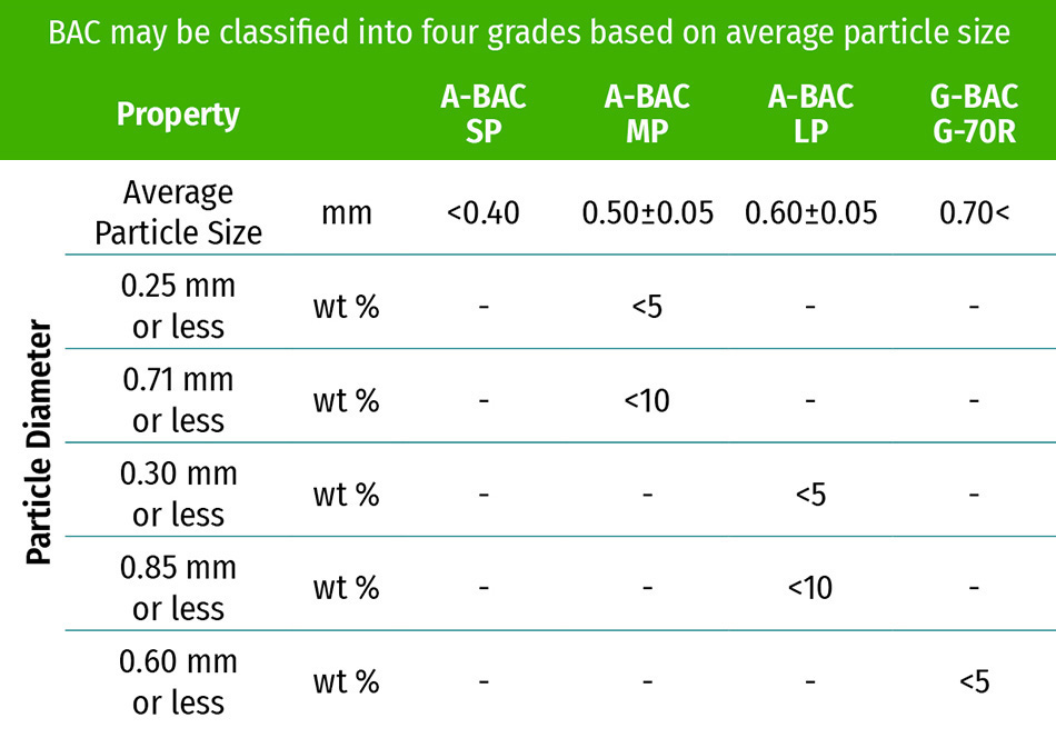KUREHA Bead-shaped Activated Carbon BAC Specifications Grades
