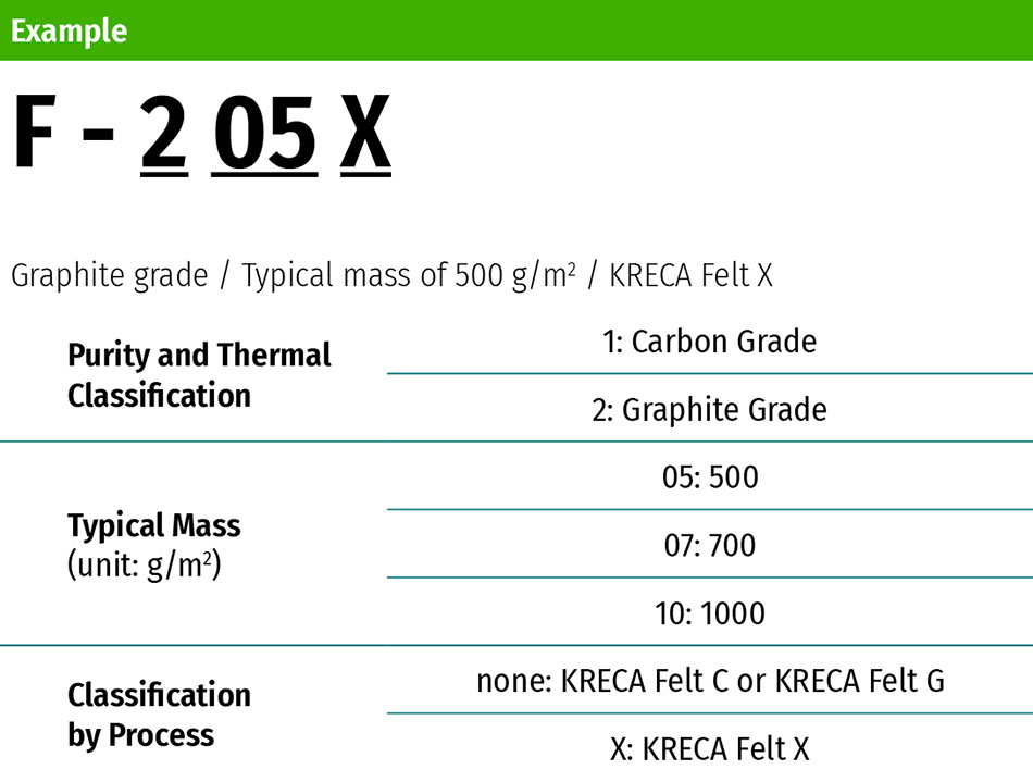 KUREHA KRECA Felt Carbon Fiber Specifications Types Grades