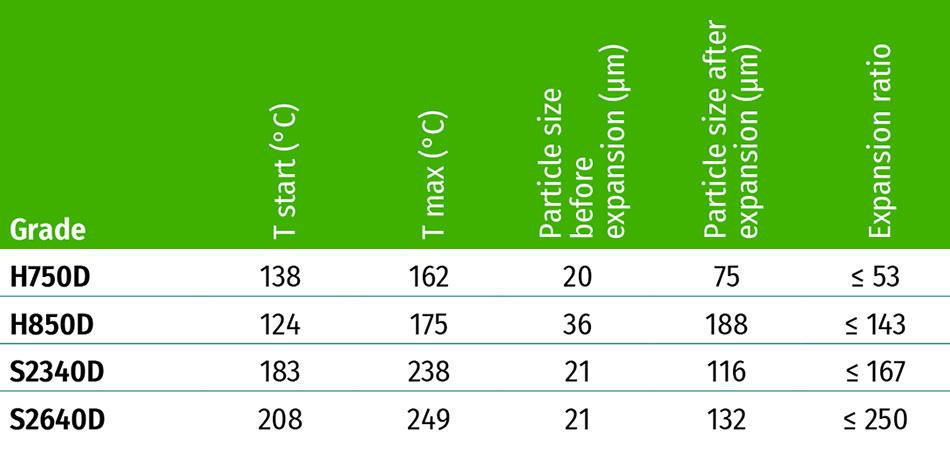 KUREHA Microsphere Specifications Grade-lineup