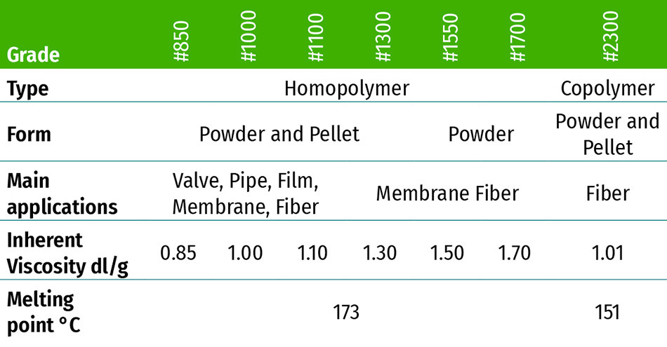 KUREHA Polyvinylidene-fluoride PVDF KF-Polymer Specifications Grade-lineup